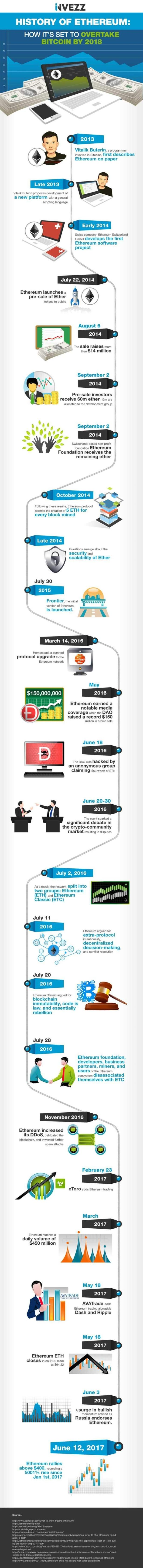 ethereum-infographic
